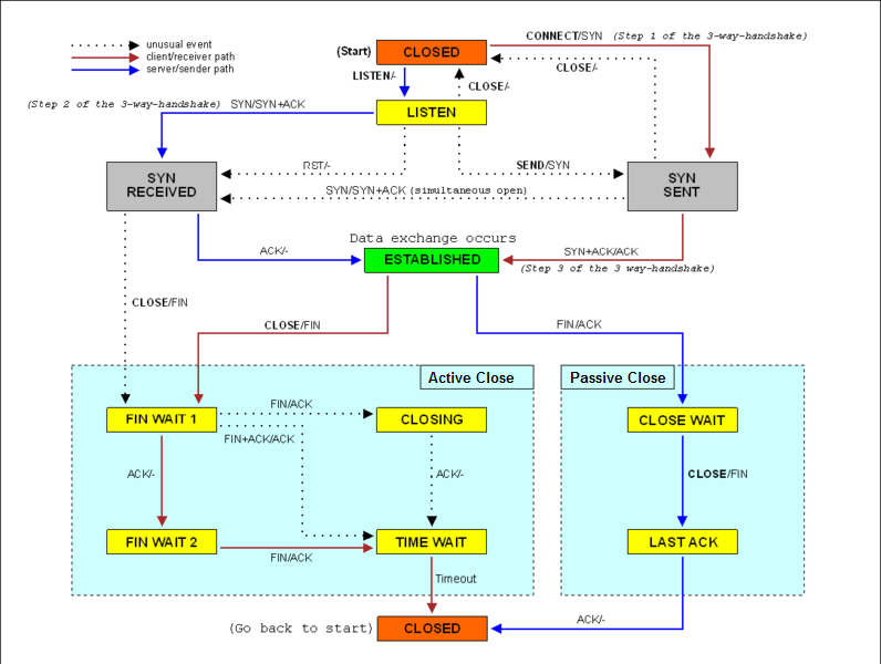 tcp state diagram state diagram for nitrogen self connects | greg young